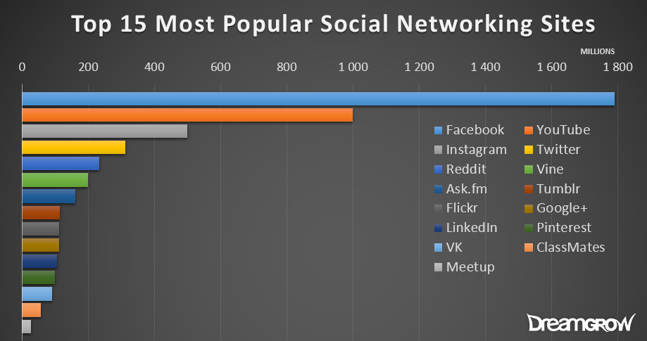 top-most-popular-social-networking-sites-graph-161113